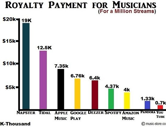 Best royalty payments for musicians in 2019