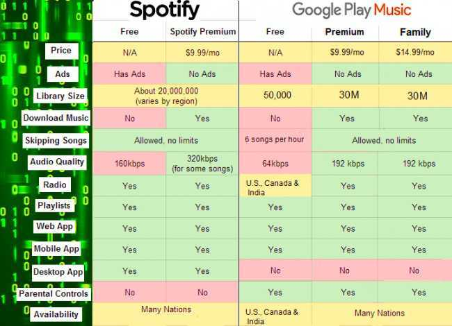 Difference between Spotify and Google Play Music