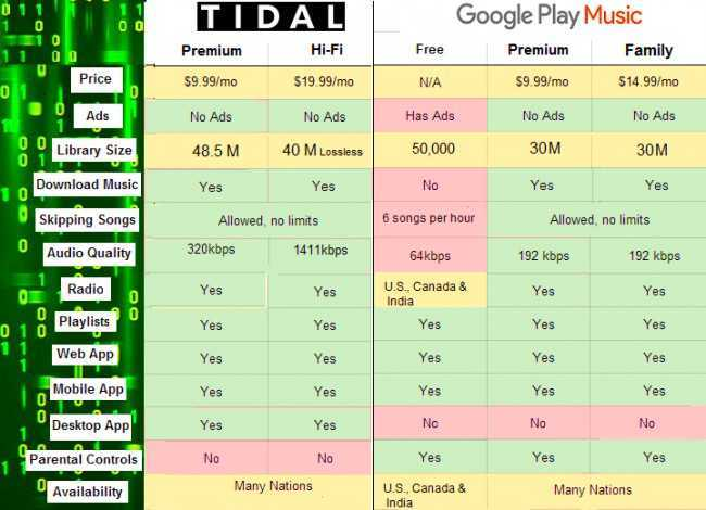 Difference between Tidal and Google Play Music