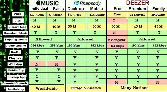 Difference between Apple Music, Rhapsody and Deezer
