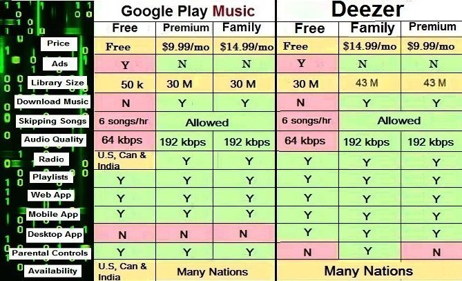 Google Play Music vs Deezer