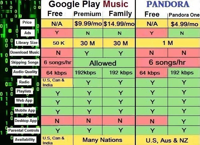 Difference between Google Play Music and Pandora