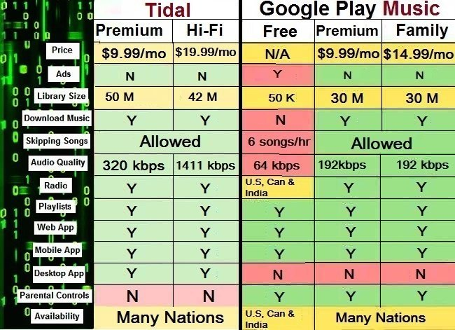 Tidal vs Google Play Music