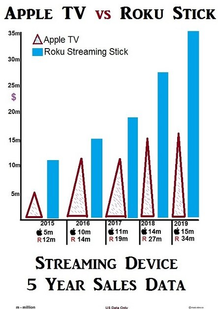 Streaming devices sold  apple tv vs roku stick
