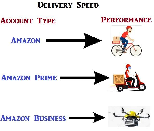 How fast is Amazon Delivery