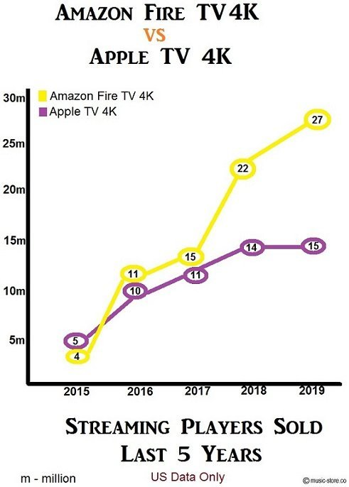 Amazon Fire TV 4K vs Apple TV 4K media players sold in 5 years