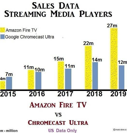 5 year sales data of Amazon Fire TV and Google Chromecast