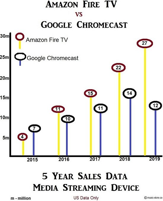 Amazon Fire TV vs Google Chromecast sales data for devices sold