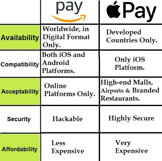 Difference between Amazon Pay and Apple Pay
