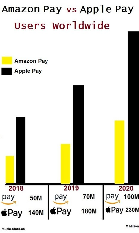 Amazon Pay vs Apple Pay global users