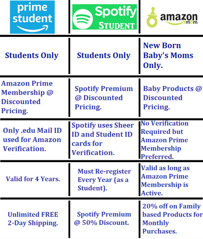 Amazon Prime Student vs Spotify Student vs Amazon Mom