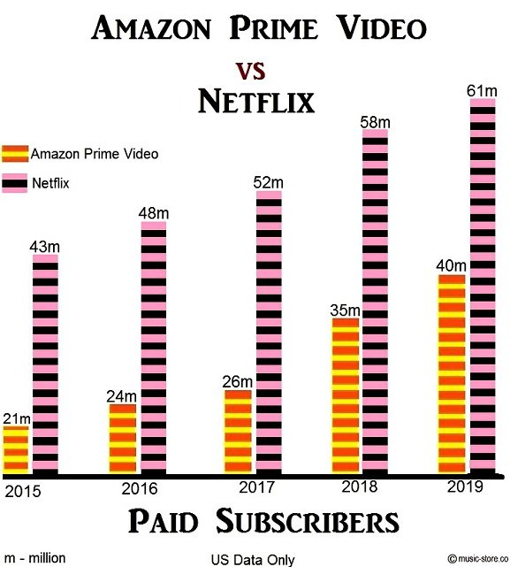 Paid subscribers in Amazon Prime Video and Netflix