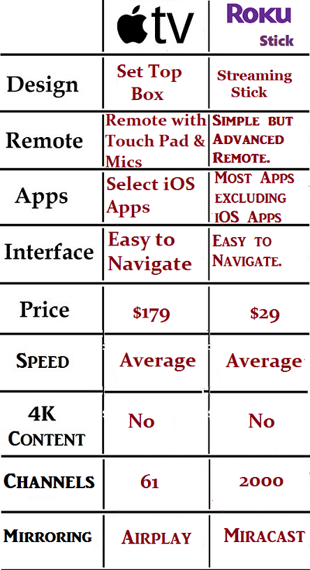 Difference between Apple TV and Roku TV