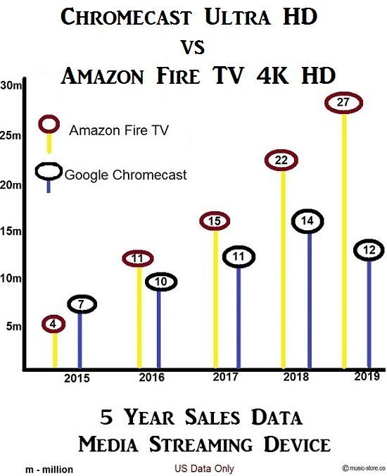 Total devices sold Chromecast Ultra HD vs Amazon Fire TV 4k HD
