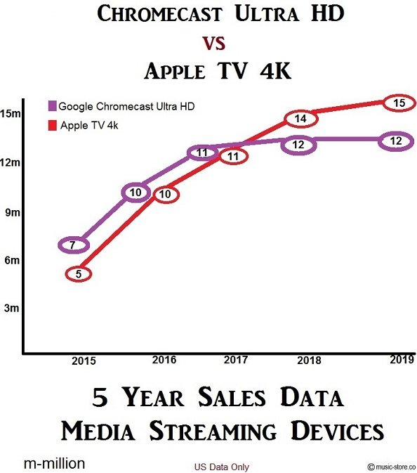 Media streaming devices sold Chromecast Ultra HD vs Apple TV 4K