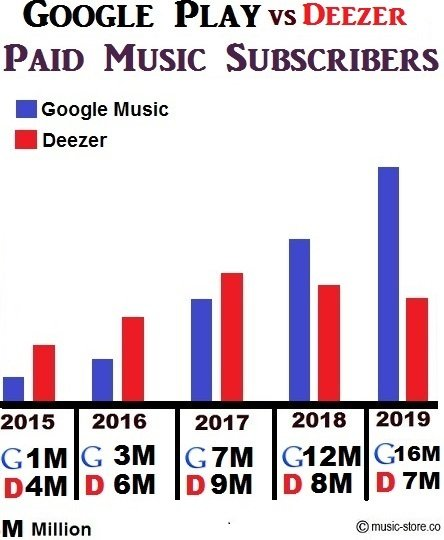 Total no of paid music subscribers in Google Play Music and Deezer