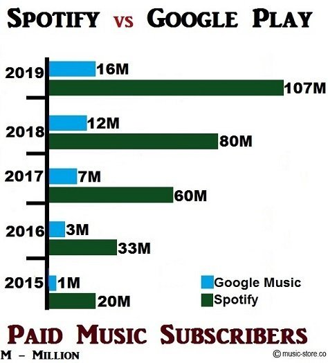 Total no of paid music subscribers in spotify and google play music