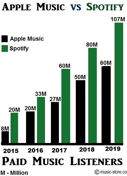 Total no of paid music subscribers in Apple Music and Spotify premium