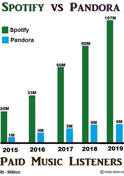 Total no of paid music subscribers in Spotify and Pandora premium