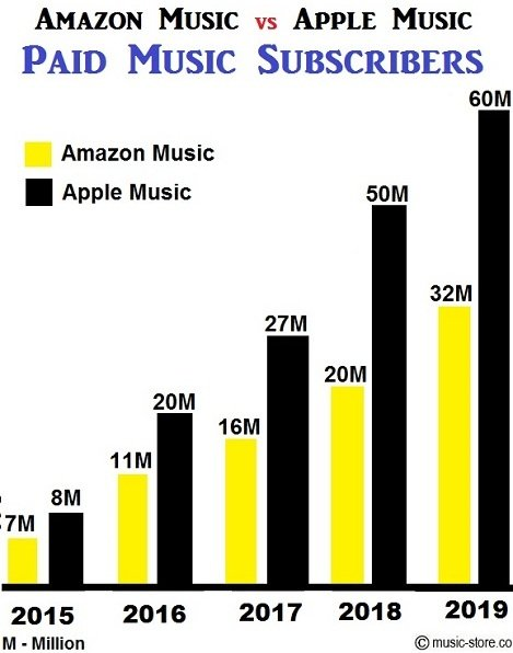 Total no of paid music subscribers in amazon music unlimited and apple music