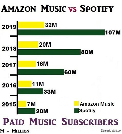 No of paid music subscribers for amazon music unlimited and spotify
