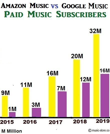 No of paid music subscribers for amazon music unlimited and google music
