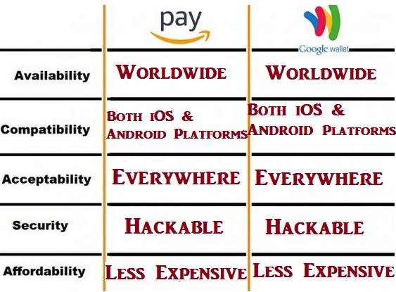 Amazon Pay vs Google Wallet