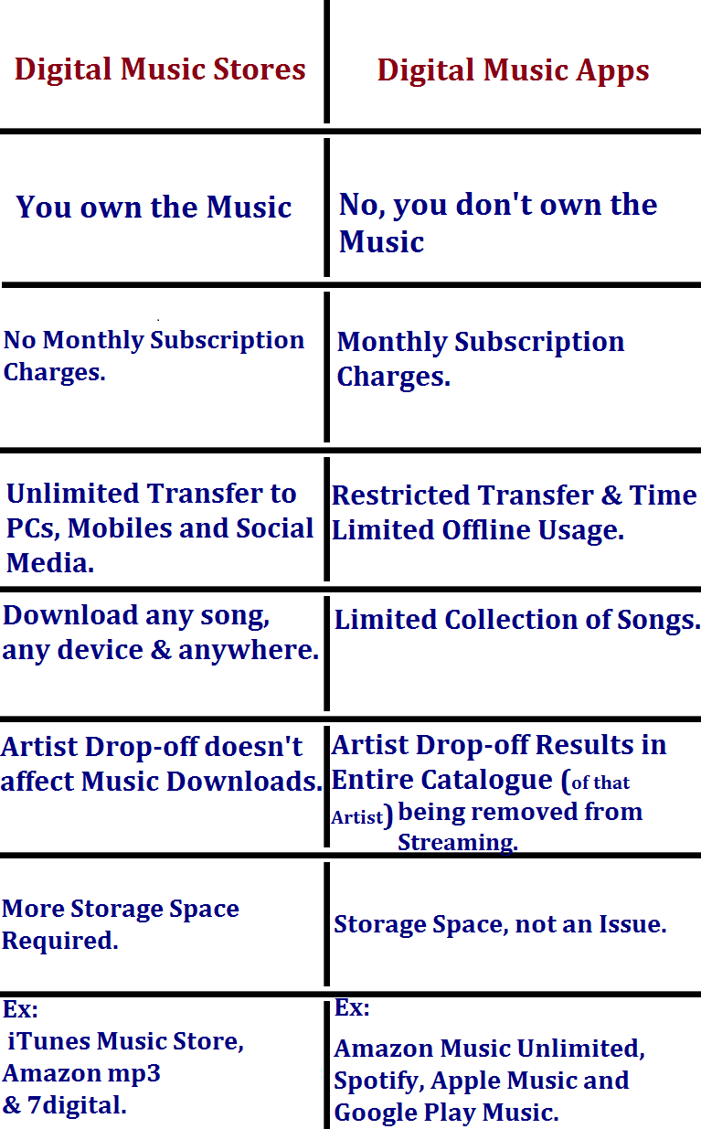 Difference between Digital Music Stores and Digital Music Apps