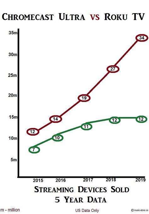 Sales data Google Chromecast Ultra vs Roku streaming stick