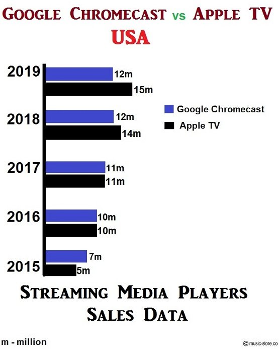 5 year sales data of chromecast and apple tv