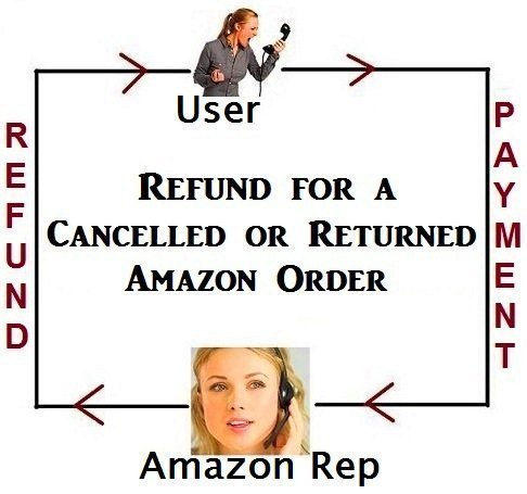 Refund for a cancelled or returned Amazon purchase