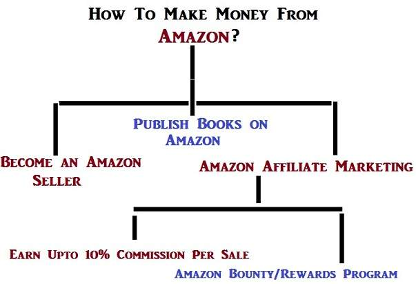 What is Amazon Bounty Program