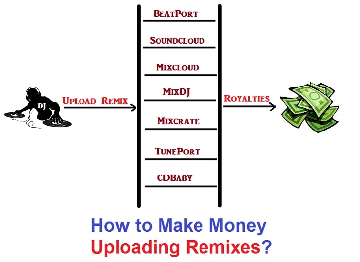 Make money uploading Remixes