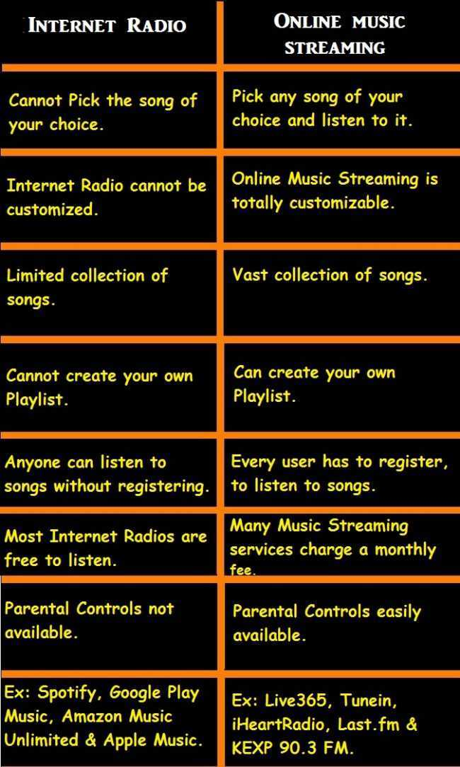 Difference between Internet Radio and Online Music Streaming services
