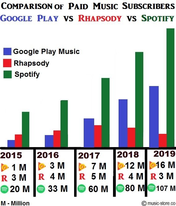 No of paid music subscribers google play, rhapsody and spotify