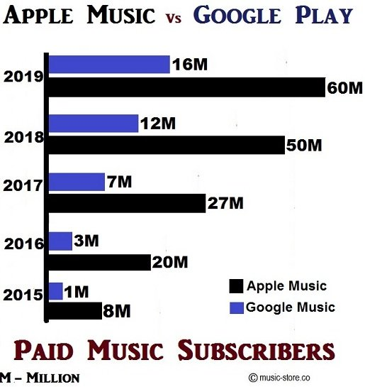 Comparison of paid subscribers between apple music and google music
