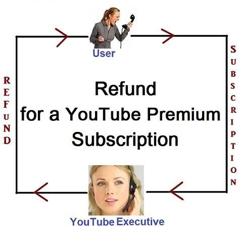 How to cancel a YouTube Premium subscription and get a Refund for the same