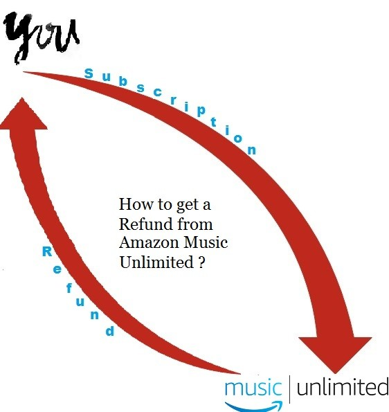 How to get a Refund from Amazon Music Unlimited?