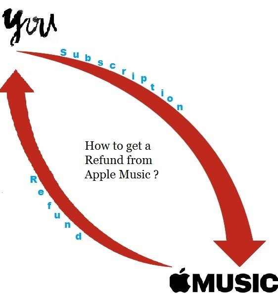 How to get a Refund from Apple Music Store?
