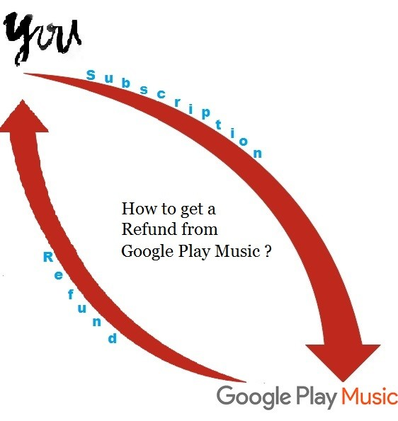 How to get a Refund from Google Play Music?