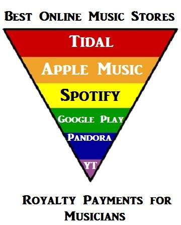 Music stores paying best royalties to musicians