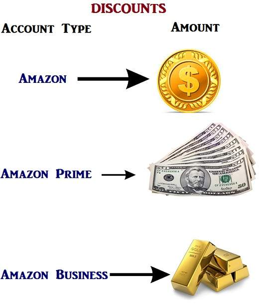 Types of Amazon Account and their discounts