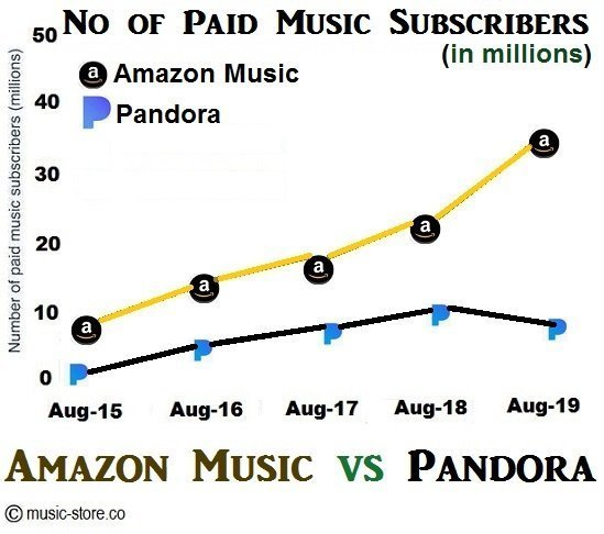 No of paid music subscribers in amazon music unlimited and pandora