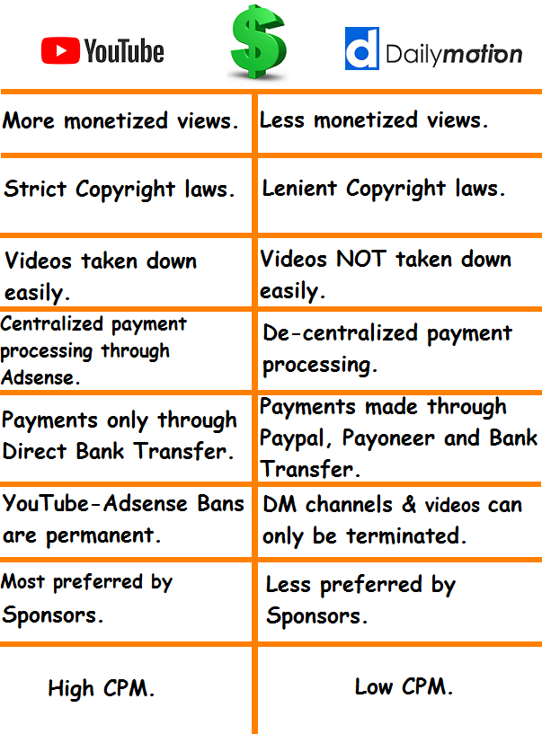 Difference between YouTube monetization and Dailymotion partner program.