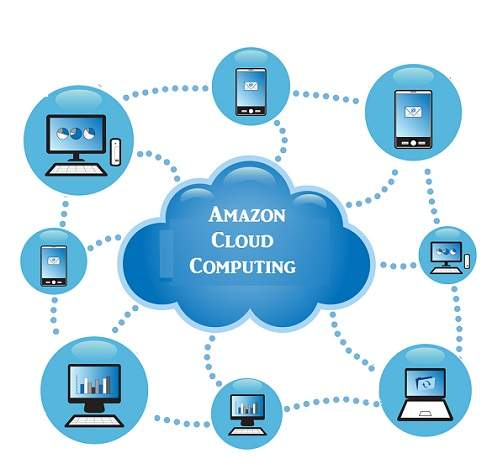 Benefits of Amazon Cloud Computing