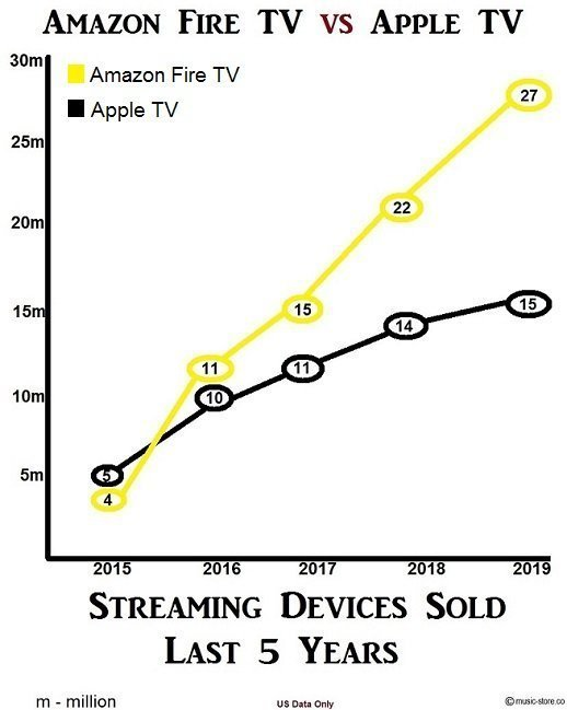 5 year sales graph amazon fire tv vs apple tv