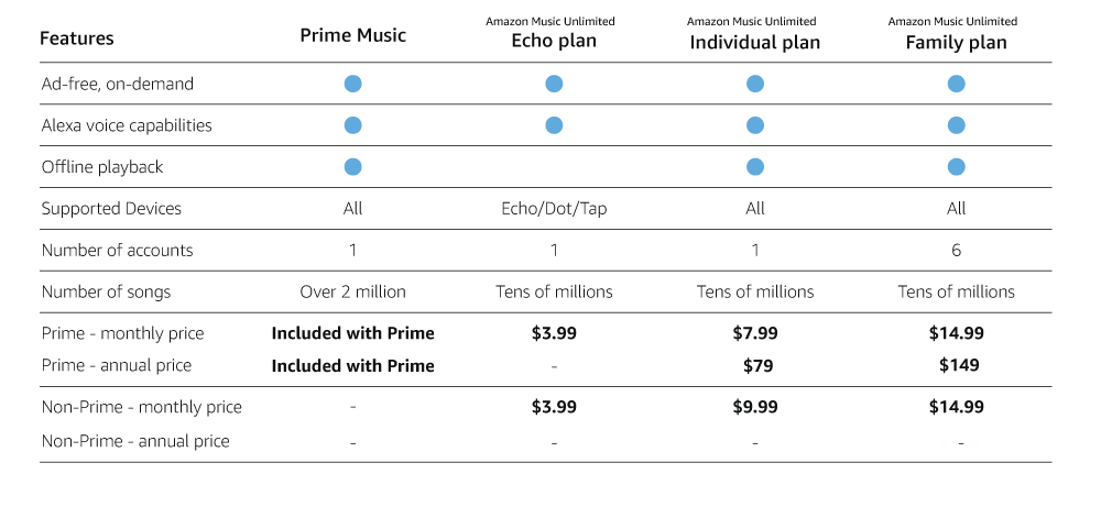 amazon music unlimited streams over 10 million songs