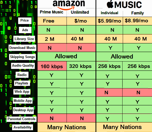 Difference between amazon music unlimited and apple music