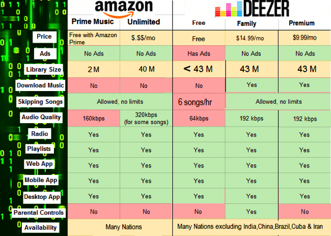 Difference Between Amazon Music Unlimited and Deezer