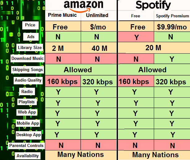 amazon music unlimited vs spotify